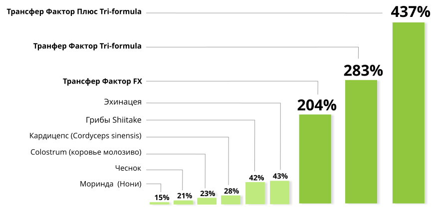 Таблица сравнения Трансфер Фактора